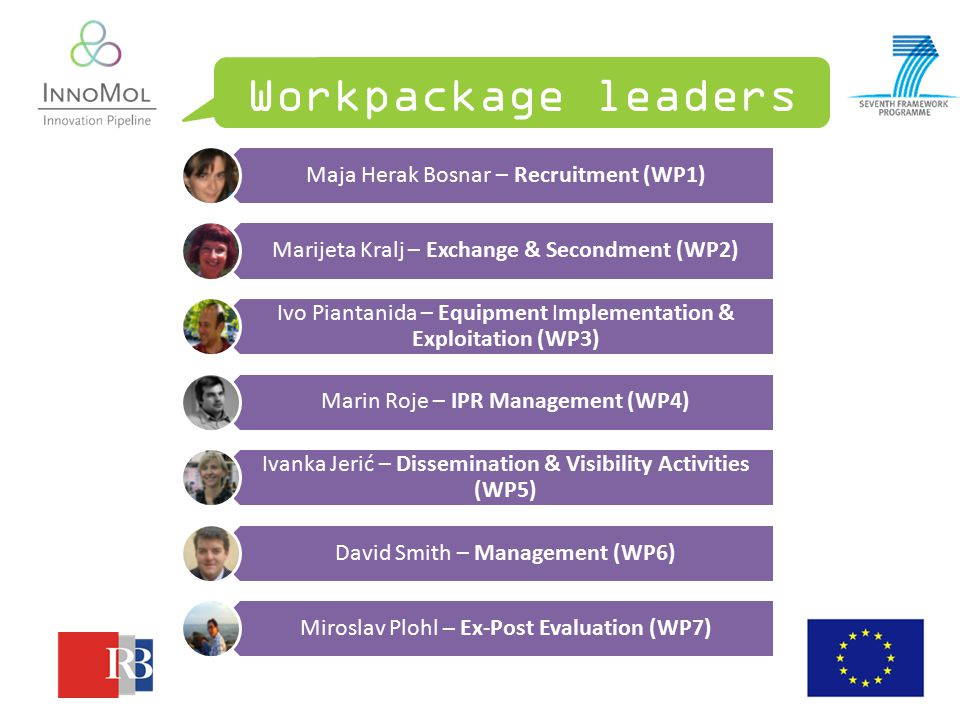 Workpackage leaders Maja Herak Bosnar – Recruitment (WP1) Marijeta Kralj – Exchange & Secondment (WP2) Ivo Piantanida – Equipment Implementation & Exploitation (WP3) Marin Roje – IPR Management (WP4) Ivanka Jerić – Dissemination & Visibility Activities (WP5) David Smith – Management (WP6) Miroslav Plohl – Ex-Post Evaluation (WP7)
