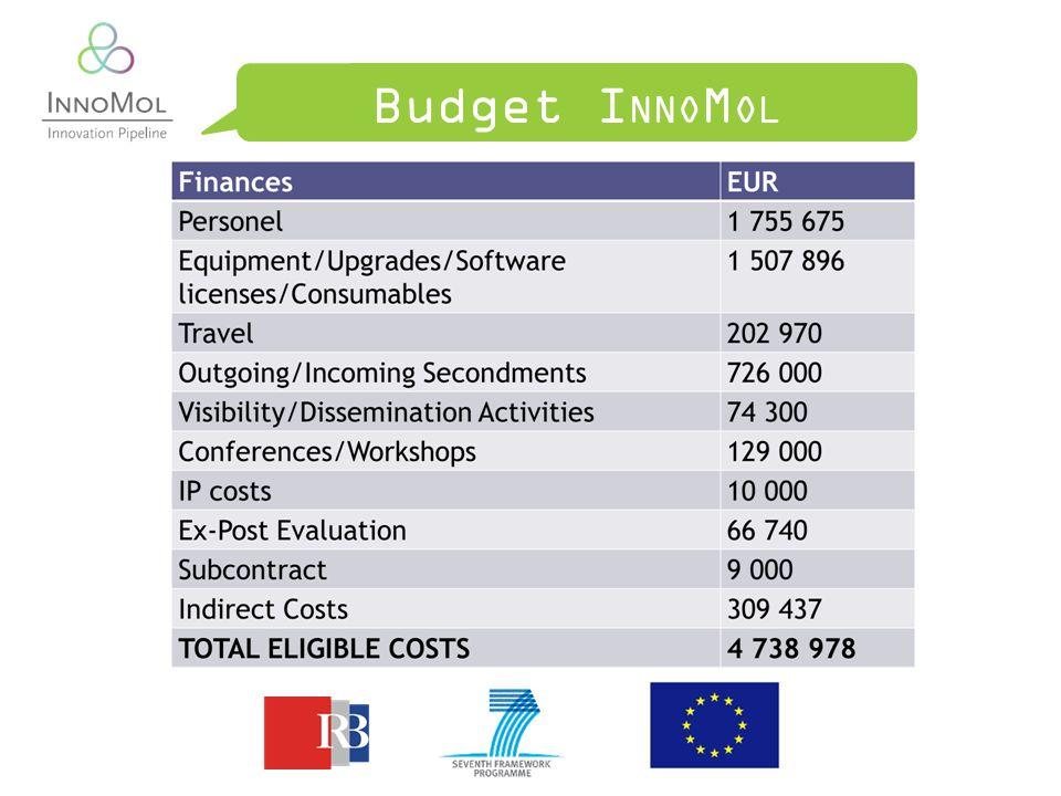 Budget I NNO M OL