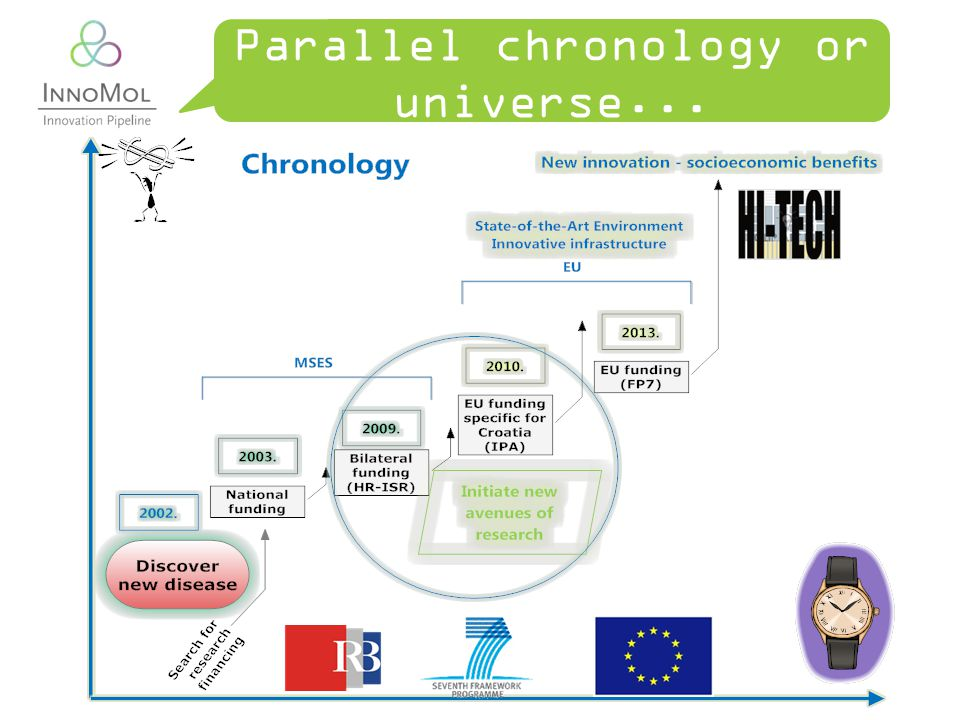 Parallel chronology or universe...