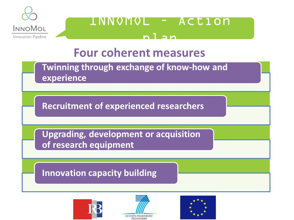 INNOMOL – Action plan Four coherent measures Twinning through exchange of know-how and experience Recruitment of experienced researchers Upgrading, development or acquisition of research equipment Innovation capacity building