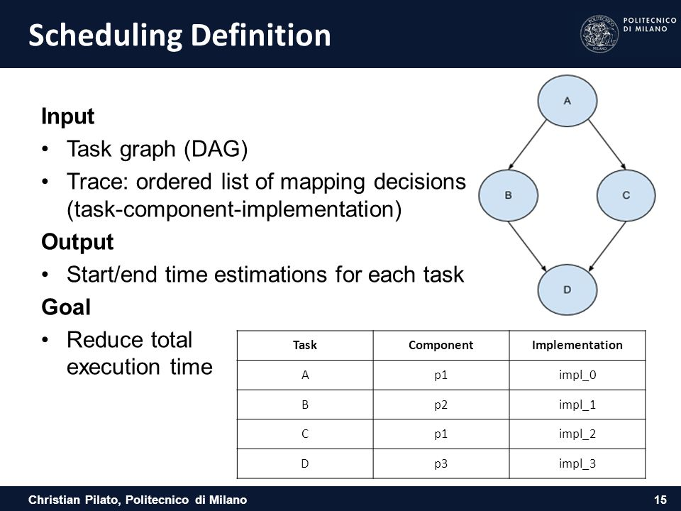 Christian Pilato, Politecnico di Milano Scheduling Definition Input Task graph (DAG) Trace: ordered list of mapping decisions (task-component-implemen