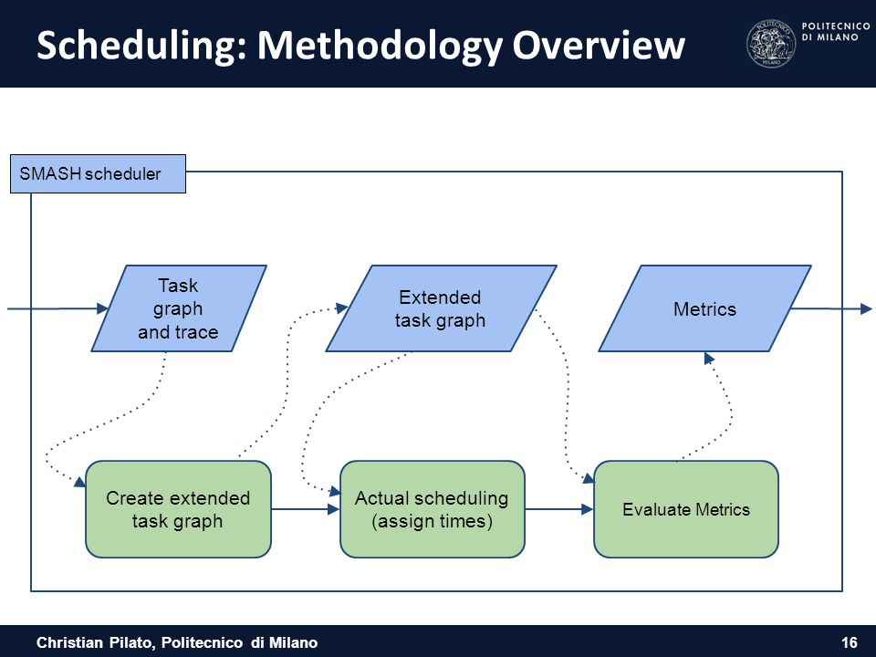 Christian Pilato, Politecnico di Milano Scheduling: Methodology Overview 16 SMASH scheduler Create extended task graph Actual scheduling (assign times