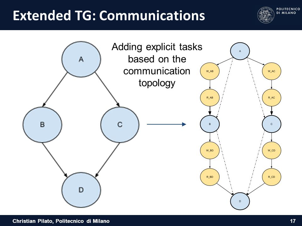 Christian Pilato, Politecnico di Milano Extended TG: Communications 17 Adding explicit tasks based on the communication topology