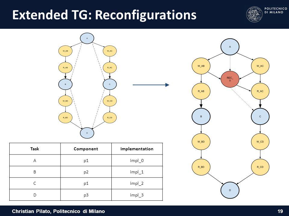 Christian Pilato, Politecnico di Milano Extended TG: Reconfigurations 19 TaskComponentImplementation Ap1impl_0 Bp2impl_1 Cp1impl_2 Dp3impl_3