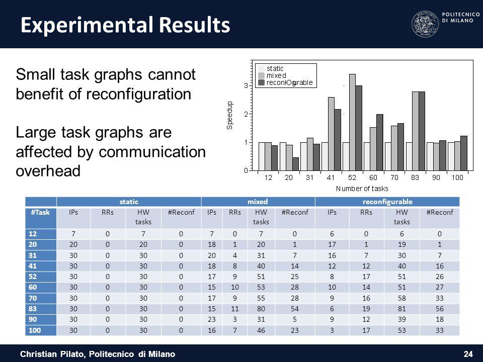 Christian Pilato, Politecnico di Milano Experimental Results staticmixedreconfigurable #TaskIPsRRsHW tasks #ReconfIPsRRsHW tasks #ReconfIPsRRsHW tasks