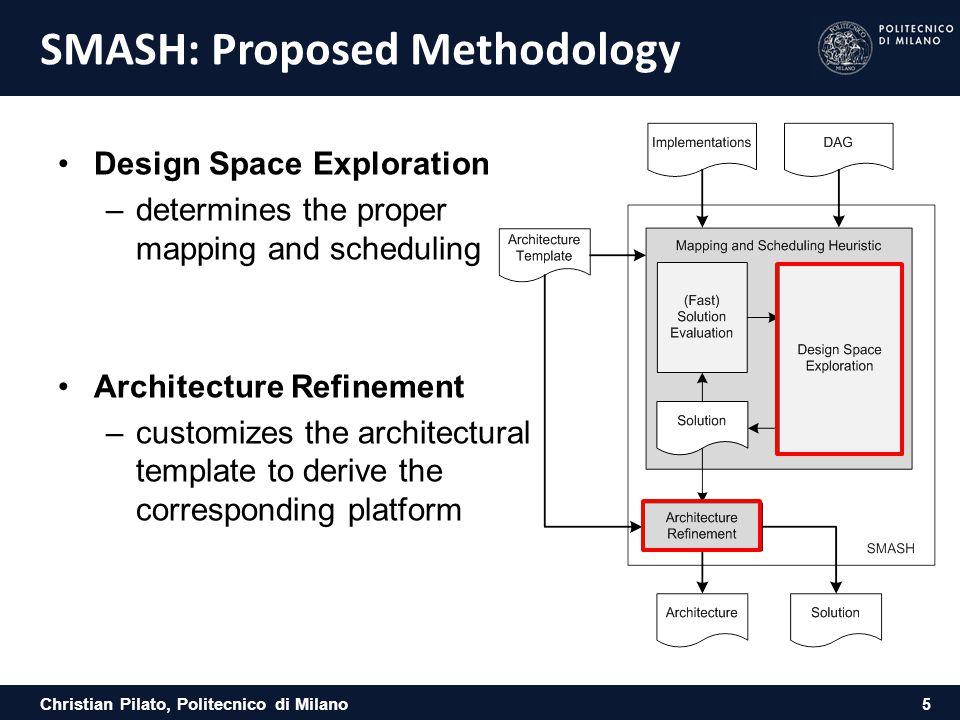 Christian Pilato, Politecnico di Milano SMASH: Proposed Methodology Design Space Exploration –determines the proper mapping and scheduling Architectur
