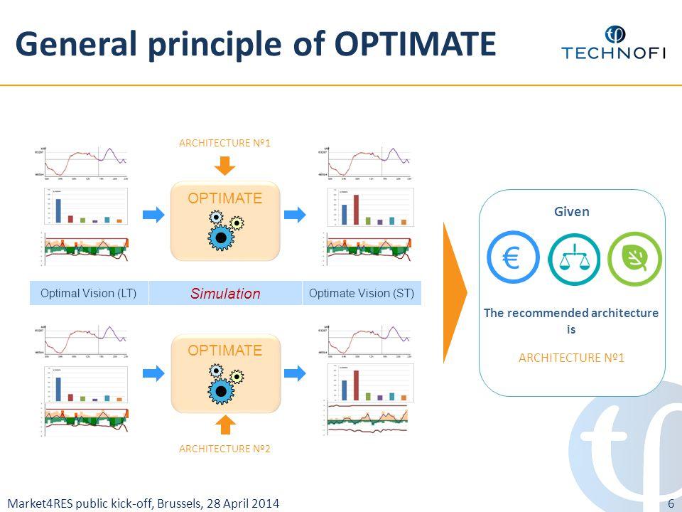 Market4RES public kick-off, Brussels, 28 April 2014 General principle of OPTIMATE 6 Optimal Vision (LT) Simulation Optimate Vision (ST) OPTIMATE ARCHI