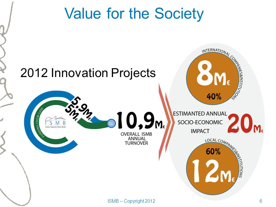 Value for the Society ISMB – Copyright 20126 2012 Innovation Projects