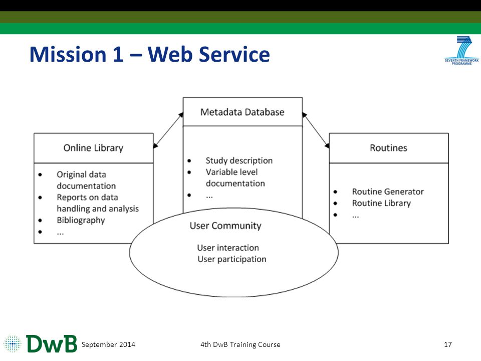 Mission 1 – Web Service September 20144th DwB Training Course17