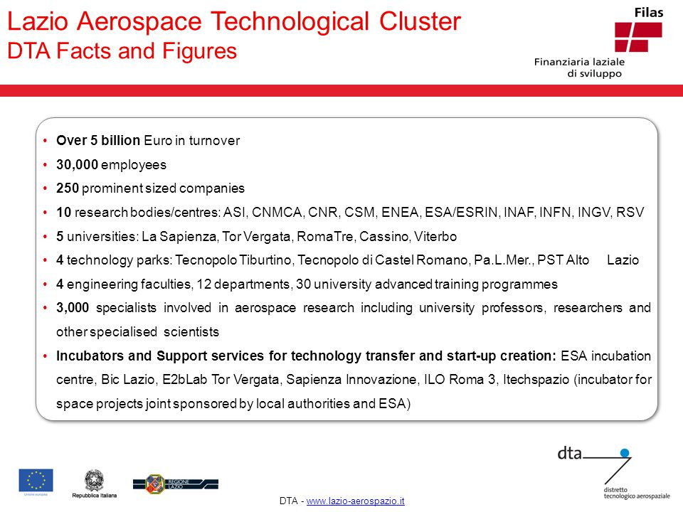! Lazio Aerospace Technological Cluster DTA Facts and Figures Over 5 billion Euro in turnover 30,000 employees 250 prominent sized companies 10 research bodies/centres: ASI, CNMCA, CNR, CSM, ENEA, ESA/ESRIN, INAF, INFN, INGV, RSV 5 universities: La Sapienza, Tor Vergata, RomaTre, Cassino, Viterbo 4 technology parks: Tecnopolo Tiburtino, Tecnopolo di Castel Romano, Pa.L.Mer., PST Alto Lazio 4 engineering faculties, 12 departments, 30 university advanced training programmes 3,000 specialists involved in aerospace research including university professors, researchers and other specialised scientists Incubators and Support services for technology transfer and start-up creation: ESA incubation centre, Bic Lazio, E2bLab Tor Vergata, Sapienza Innovazione, ILO Roma 3, Itechspazio (incubator for space projects joint sponsored by local authorities and ESA) DTA - www.lazio-aerospazio.itwww.lazio-aerospazio.it