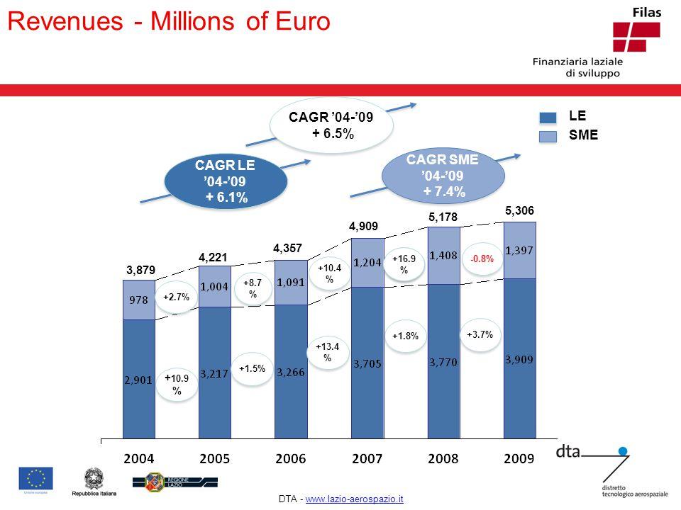 ! Revenues - Millions of Euro LE SME 3,879 CAGR '04-'09 + 6.5% CAGR '04-'09 + 6.5% 4,221 4,357 4,909 5,178 +13.4 % +1.8% +1.5% + 10.9 % +16.0 % +10.4 % +8.7 % +2.7% CAGR LE '04-'09 + 6.1% CAGR LE '04-'09 + 6.1% CAGR SME '04-'09 + 7.4% CAGR SME '04-'09 + 7.4% 5,306 +3.7% +16.9 % -0.8% DTA - www.lazio-aerospazio.itwww.lazio-aerospazio.it