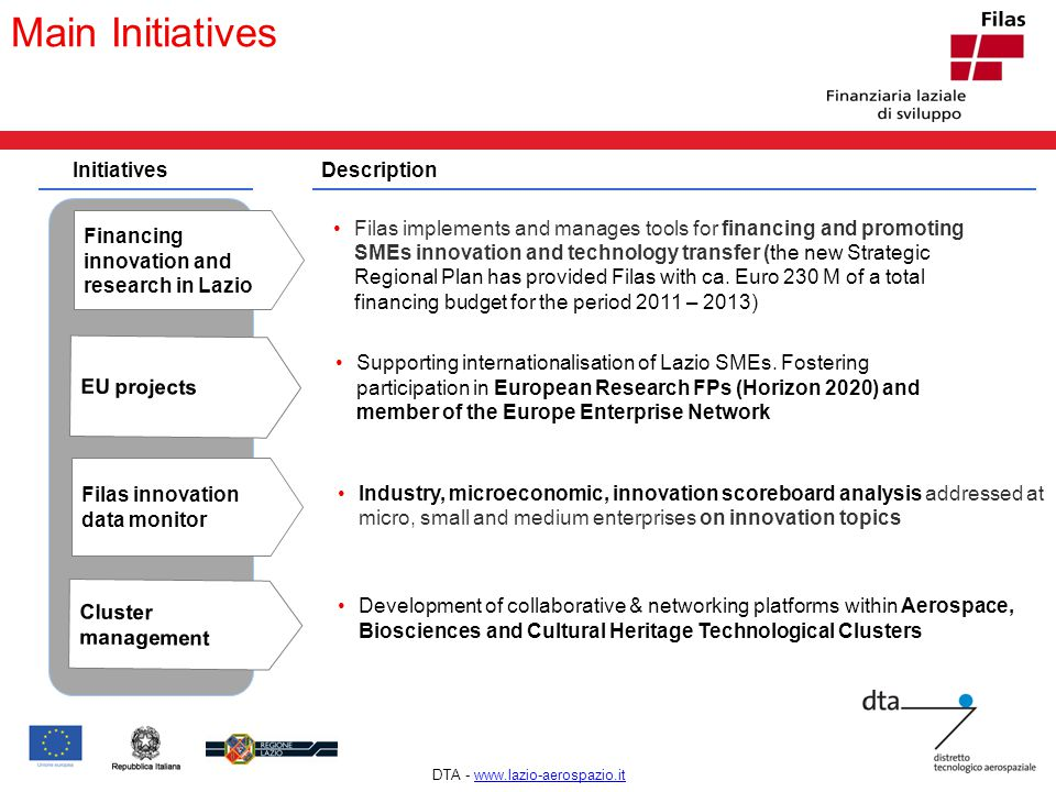 ! Main Initiatives InitiativesDescription Financing innovation and research in Lazio Filas implements and manages tools for financing and promoting SM