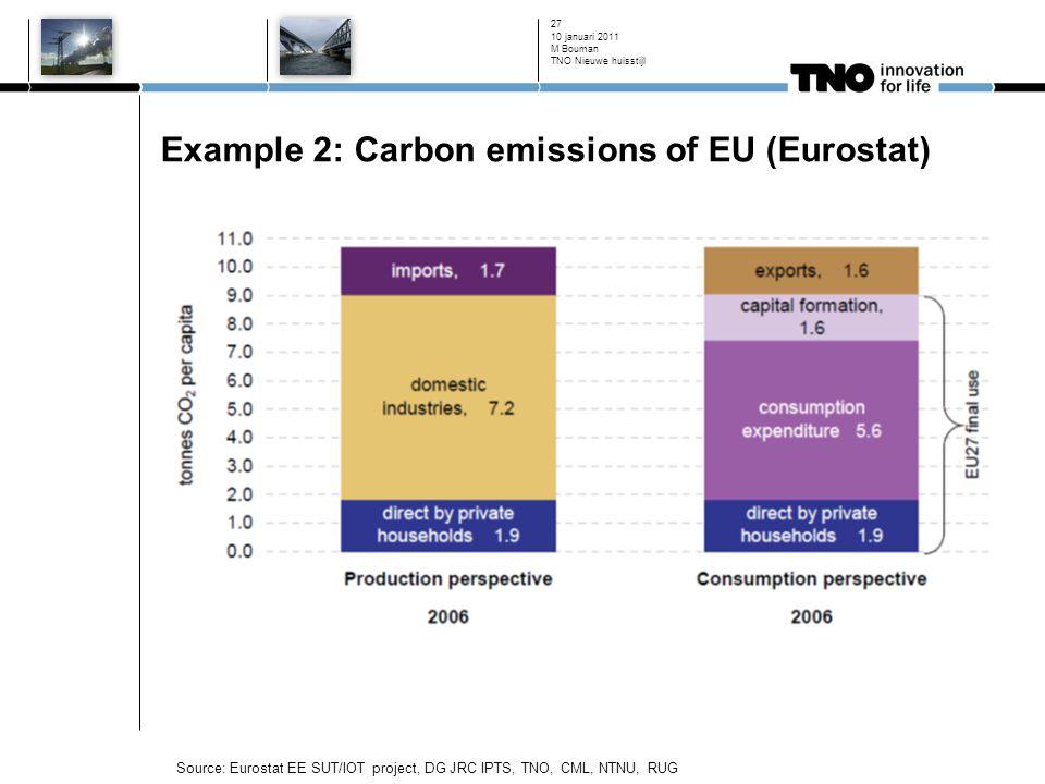 Example 2: Carbon emissions of EU (Eurostat) 10 januari 2011 M Bouman TNO Nieuwe huisstijl 27 Source: Eurostat EE SUT/IOT project, DG JRC IPTS, TNO, CML, NTNU, RUG