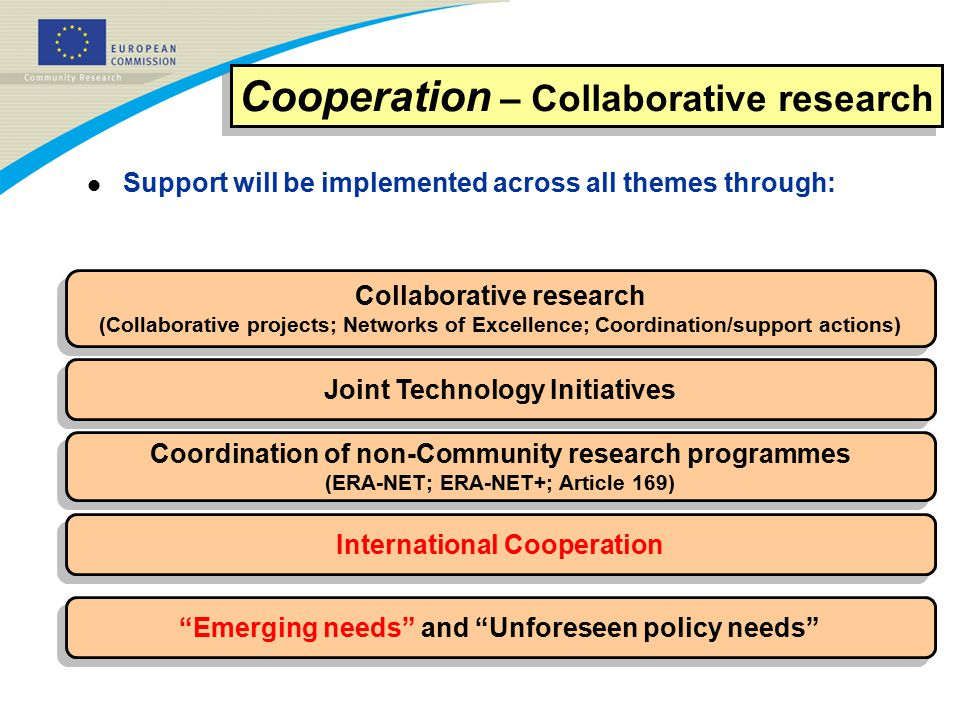 Collaborative research (Collaborative projects; Networks of Excellence; Coordination/support actions) Collaborative research (Collaborative projects; Networks of Excellence; Coordination/support actions) Joint Technology Initiatives Coordination of non-Community research programmes (ERA-NET; ERA-NET+; Article 169) Coordination of non-Community research programmes (ERA-NET; ERA-NET+; Article 169) International Cooperation Cooperation – Collaborative research l Support will be implemented across all themes through: Emerging needs and Unforeseen policy needs