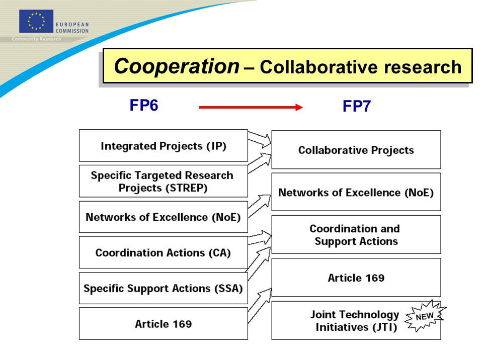 Cooperation – Collaborative research FP6 FP7
