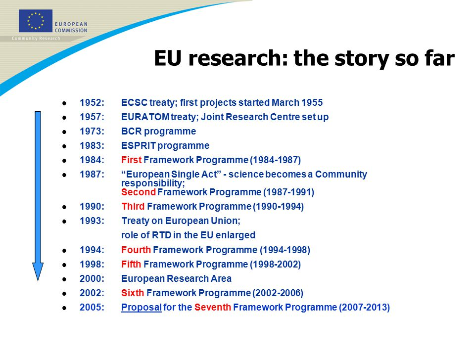 l 1952:ECSC treaty; first projects started March 1955 l 1957:EURATOM treaty; Joint Research Centre set up l 1973:BCR programme l 1983:ESPRIT programme l 1984:First Framework Programme (1984-1987) l 1987: European Single Act - science becomes a Community responsibility; Second Framework Programme (1987-1991) l 1990: Third Framework Programme (1990-1994) l 1993:Treaty on European Union; role of RTD in the EU enlarged l 1994: Fourth Framework Programme (1994-1998) l 1998: Fifth Framework Programme (1998-2002) l 2000:European Research Area l 2002: Sixth Framework Programme (2002-2006) l 2005: Proposal for the Seventh Framework Programme (2007-2013) EU research: the story so far
