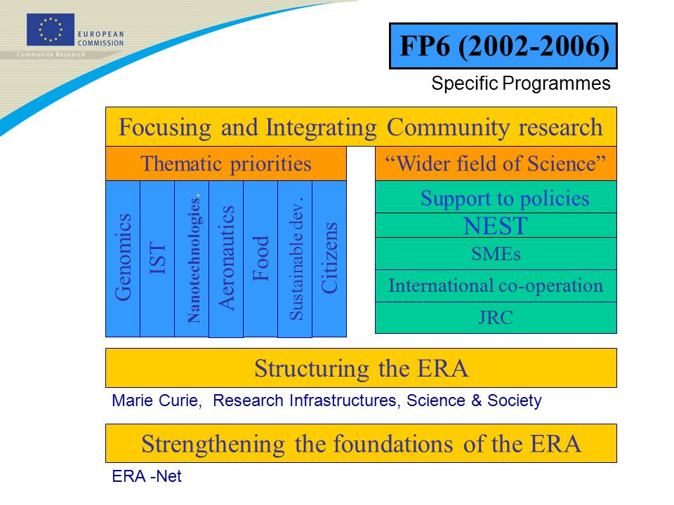 Focusing and Integrating Community research Strengthening the foundations of the ERA Structuring the ERA GenomicsIST Citizens Nanotechnologies.