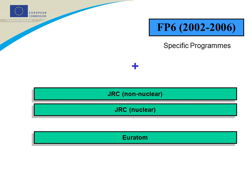 FP6 (2002-2006) JRC (nuclear) JRC (non-nuclear) Euratom + Specific Programmes