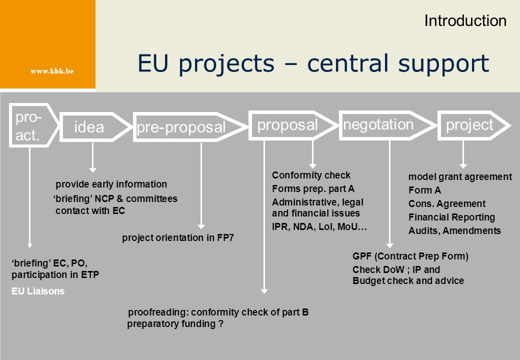 www.khk.be EU projects – central support model grant agreement Form A Cons. Agreement Financial Reporting Audits, Amendments pre-proposal proposalproj