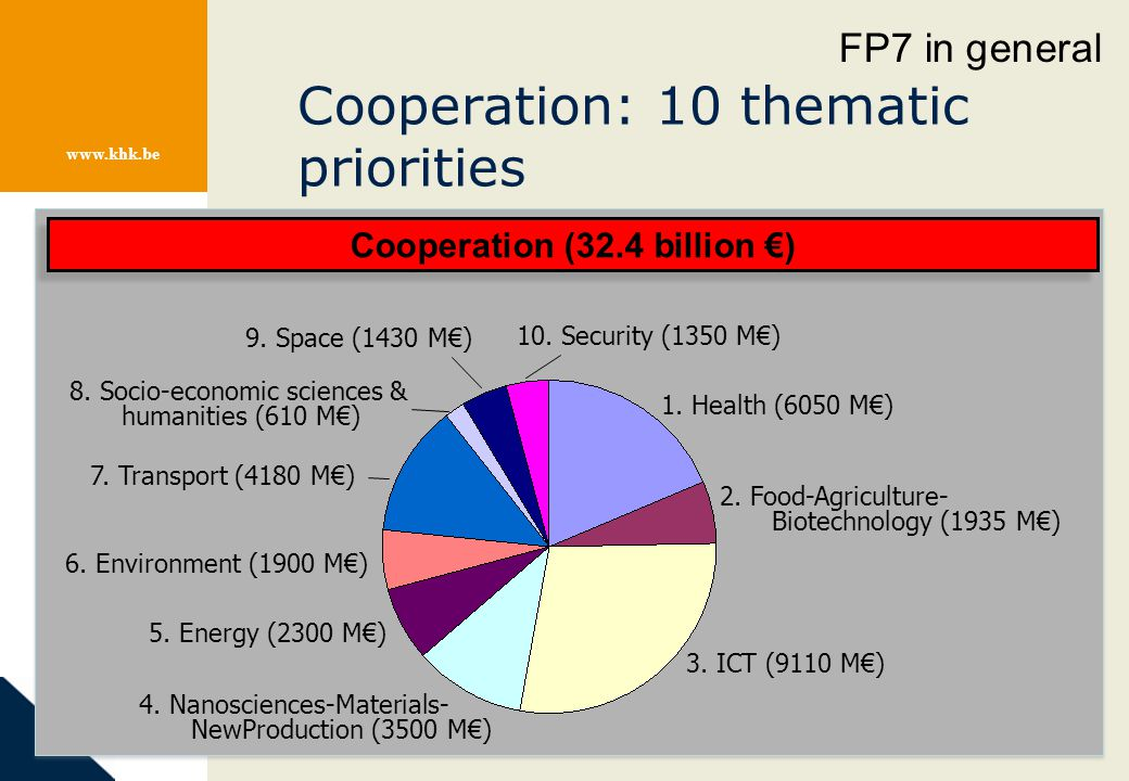 www.khk.be Cooperation: 10 thematic priorities 1. Health (6050 M€) 2. Food-Agriculture- Biotechnology (1935 M€) 3. ICT (9110 M€) 4. Nanosciences-Mater