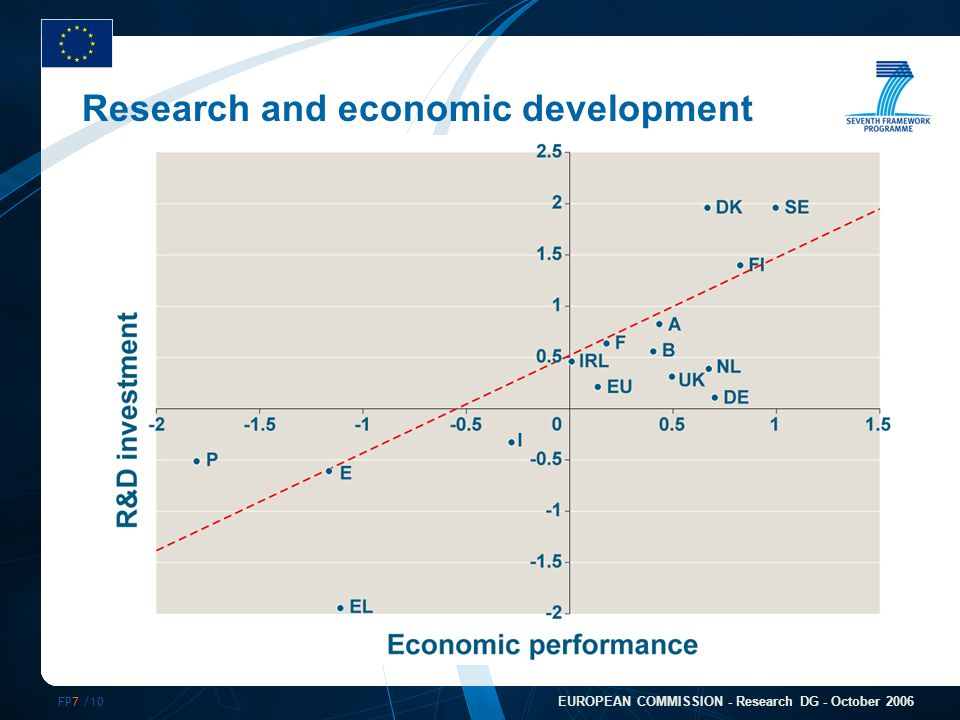 FP7 /10 EUROPEAN COMMISSION - Research DG - October 2006 Research and economic development