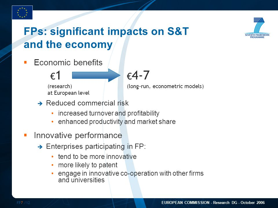 FP7 /12 EUROPEAN COMMISSION - Research DG - October 2006 FPs: significant impacts on S&T and the economy  Economic benefits  Reduced commercial risk