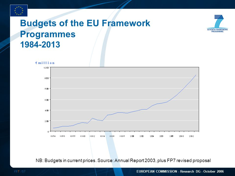FP7 /57 EUROPEAN COMMISSION - Research DG - October 2006 Budgets of the EU Framework Programmes 1984-2013 NB: Budgets in current prices. Source: Annua