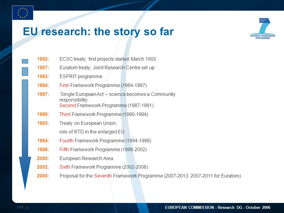 FP7 /6 EUROPEAN COMMISSION - Research DG - October 2006 1952:ECSC treaty; first projects started March 1955 1957:Euratom treaty; Joint Research Centre