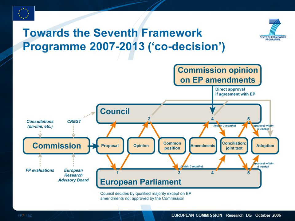 FP7 /62 EUROPEAN COMMISSION - Research DG - October 2006 Towards the Seventh Framework Programme 2007-2013 ('co-decision')