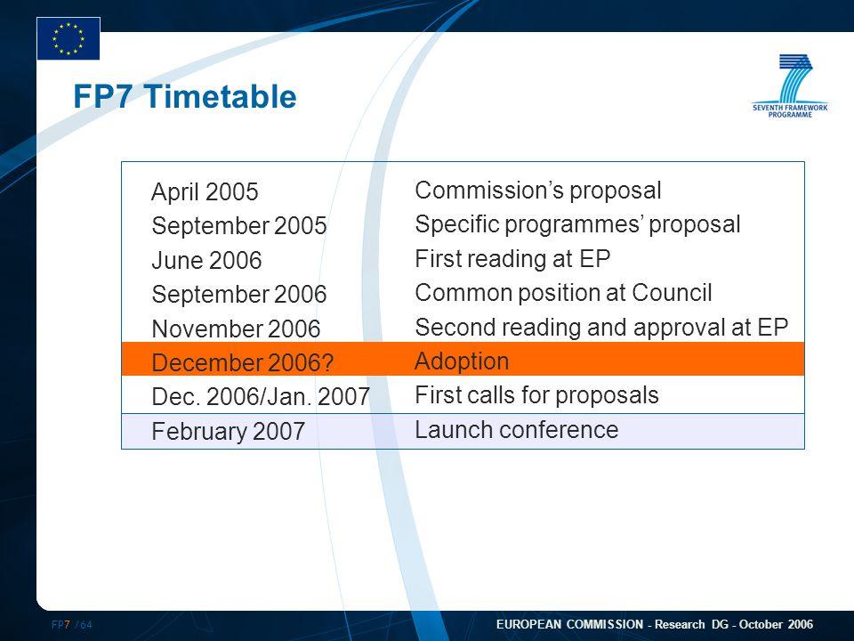 FP7 /64 EUROPEAN COMMISSION - Research DG - October 2006 FP7 Timetable April 2005 September 2005 June 2006 September 2006 November 2006 December 2006?