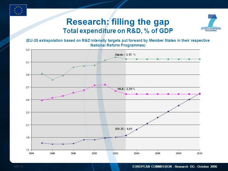 FP7 /9 EUROPEAN COMMISSION - Research DG - October 2006 Research: filling the gap Total expenditure on R&D, % of GDP (EU-25 extrapolation based on R&D intensity targets put forward by Member States in their respective National Reform Programmes)