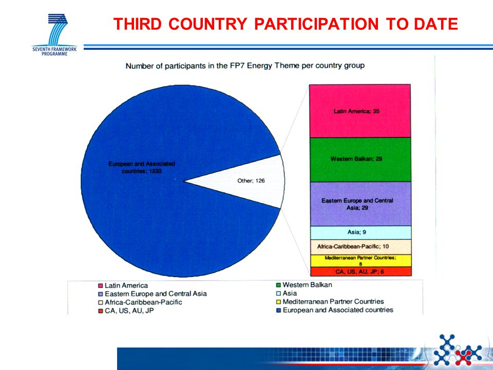 THIRD COUNTRY PARTICIPATION TO DATE