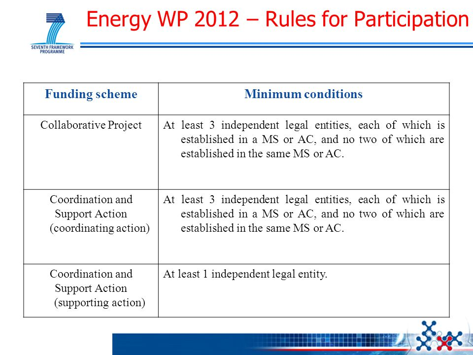 Energy WP 2012 – Rules for Participation Funding schemeMinimum conditions Collaborative ProjectAt least 3 independent legal entities, each of which is