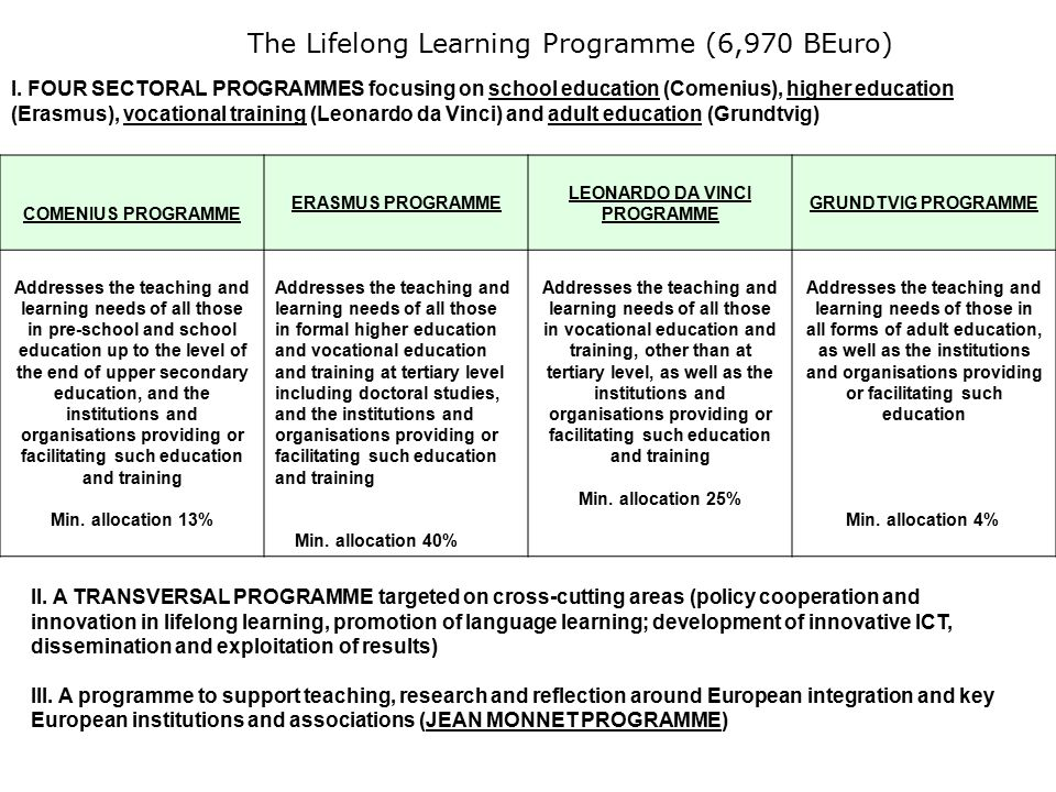 The Lifelong Learning Programme (6,970 BEuro) I.