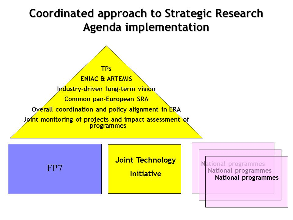 FP7 TPs ENIAC & ARTEMIS Industry-driven long-term vision Common pan-European SRA Overall coordination and policy alignment in ERA Joint monitoring of projects and impact assessment of programmes National programmes Joint Technology Initiative National programmes Coordinated approach to Strategic Research Agenda implementation