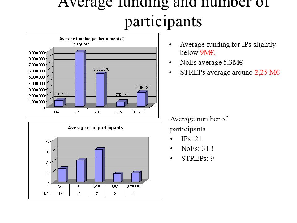 Average funding and number of participants Average funding for IPs slightly below 9M€, NoEs average 5,3M€ STREPs average around 2,25 M€ Average number of participants IPs: 21 NoEs: 31 .