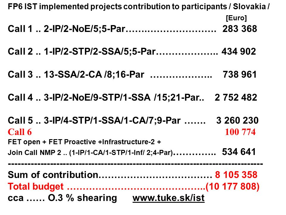 FP6 IST implemented projects contribution to participants / Slovakia / [Euro] Call 1..
