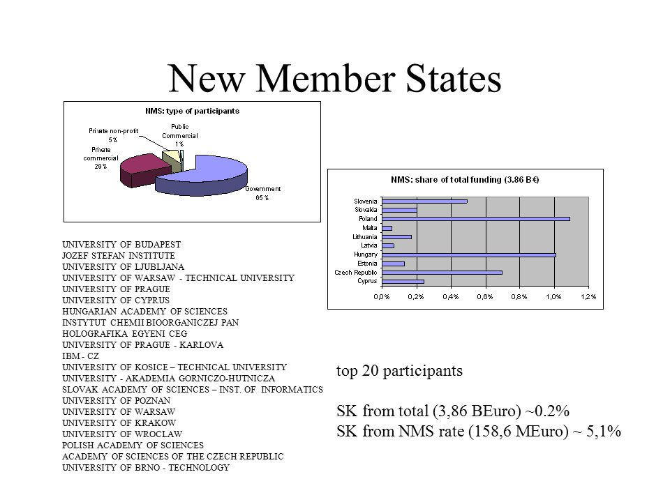 New Member States UNIVERSITY OF BUDAPEST JOZEF STEFAN INSTITUTE UNIVERSITY OF LJUBLJANA UNIVERSITY OF WARSAW - TECHNICAL UNIVERSITY UNIVERSITY OF PRAGUE UNIVERSITY OF CYPRUS HUNGARIAN ACADEMY OF SCIENCES INSTYTUT CHEMII BIOORGANICZEJ PAN HOLOGRAFIKA EGYENI CEG UNIVERSITY OF PRAGUE - KARLOVA IBM - CZ UNIVERSITY OF KOSICE – TECHNICAL UNIVERSITY UNIVERSITY - AKADEMIA GORNICZO-HUTNICZA SLOVAK ACADEMY OF SCIENCES – INST.