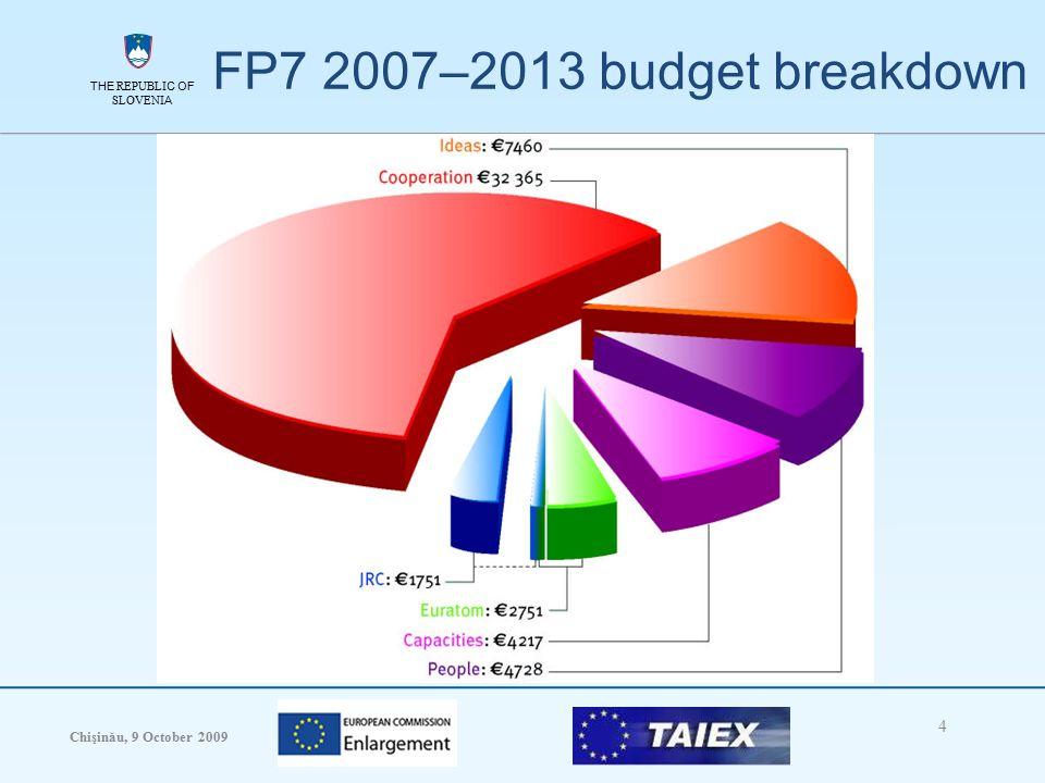 THE REPUBLIC OF SLOVENIA Chişinău, 9 October 2009 4 THE REPUBLIC OF SLOVENIA FP7 2007–2013 budget breakdown