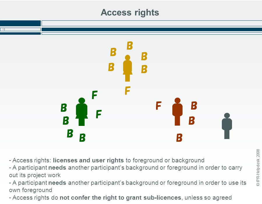 © IPR-Helpdesk 2008 10 Access rights - Access rights: licenses and user rights to foreground or background - A participant needs another participant's background or foreground in order to carry out its project work - A participant needs another participant's background or foreground in order to use its own foreground - Access rights do not confer the right to grant sub-licences, unless so agreed B B B B B B B BB B B B F F F F B B B B B B B BB B B B F F F F