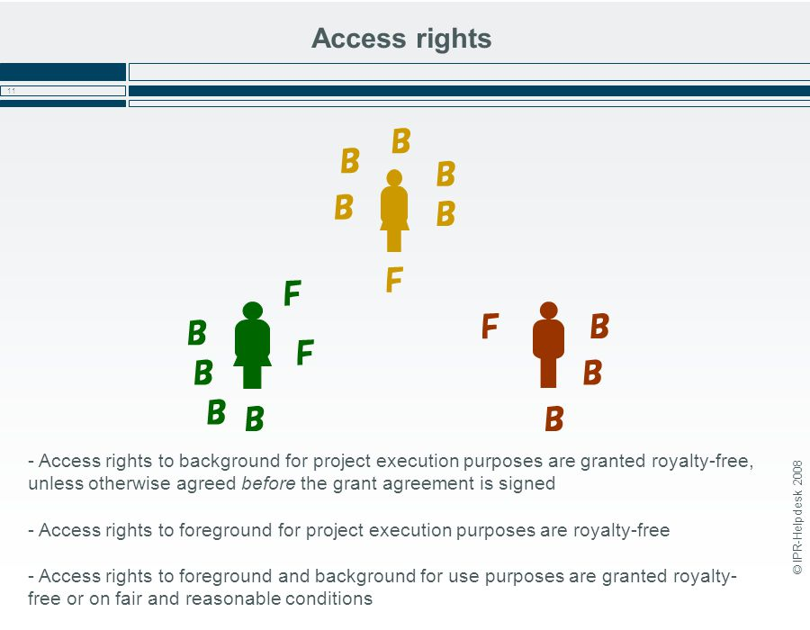 © IPR-Helpdesk 2008 11 Access rights - Access rights to background for project execution purposes are granted royalty-free, unless otherwise agreed before the grant agreement is signed - Access rights to foreground for project execution purposes are royalty-free - Access rights to foreground and background for use purposes are granted royalty- free or on fair and reasonable conditions B B B B B B BB B B B F F F F B