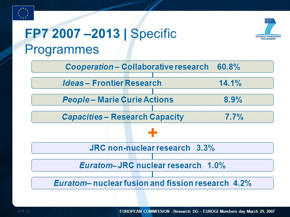 FP7 /29 EUROPEAN COMMISSION - Research DG – EUROGI Members day March 29, 2007 Key criteria  Peer review  Evaluation criteria  Scientific and/or technological excellence (& relevance to SP)  Potential impact through the development, dissemination & use of project results  Implementation and management  Detailed criteria in WPs – including thresholds and weightings  Ethical principles  No second chance as in FP6