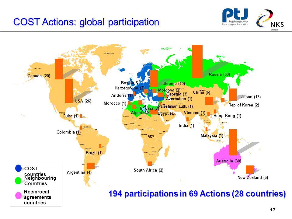 17 COST Actions: global participation ALASKA (USA) MEXICO VENEZUELA PERU BOLIVIA HONDURAS NICARAGUA ECUADOR GUYANA SURINAME FRENCH GUIANA COSTA RICA PANAMA GUATEMALA PARAGUAY URUGUAY CHILE GREENLAND BELARUS SYRIA IRAQ SAUDI ARABIA YEMEN OMAN UAE EGYPT LIBYA ALGERIA TUNISIA WESTERN SAHARA MAURITANIA MALI NIGER CHAD SUDAN SOMALIA UGANDA SENEGAL GUINEA LIBERIA COTE D'IVOIRE BURKINA GHANA NIGERIA CAMEROON CENTRAL AFRICAN REPUBLIC GABON CONGO DEMOCRATIC REPUBLIC OF CONGO KENYA TANZANIA ANGOLA ZAMBIA MOZAMBIQUE NAMIBIA BOTSWANA ZIMBABWE MADAGASCAR KAZAKHSTAN GEORGIA IRAN UZBEKISTAN TURKMENISTAN AFGHANISTAN KYRGYZSTAN TAHKISTAN PAKISTAN INDIA NEPAL MYANMAR THAILAND SRI LANKA MONGOLIA NORTH KOREA CAMBODIA LAOS VIETNAM PHILIPPINES MALAYSIA INDONESIA PAPUA NEW GUINEA Australia (30) China (6) Japan (13) Canada (20) New Zealand (6) Ukraine (15) Russia (50) USA (26) Rep of Korea (2) Algeria (2) India (1) Azerbaijan (1) Hong Kong (1) South Africa (2) Bosnia & Herzegovina (2) Cuba (1) Argentina (4) Brazil (1) Georgia (3) Moldova (2) Egypt (3) Vietnam (1) Malaysia (1) Colombia (1) Morocco (1) Palestinian auth.