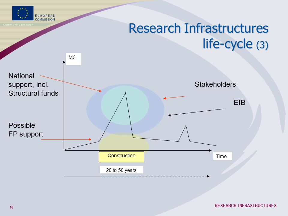 10 RESEARCH INFRASTRUCTURES Stakeholders Research Infrastructures life-cycle (3) Possible FP support National support, incl. Structural funds EIB M€ C