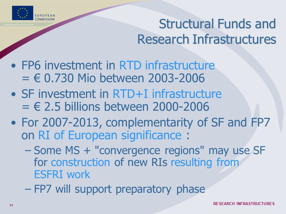 11 RESEARCH INFRASTRUCTURES FP6 investment in RTD infrastructure = € 0.730 Mio between 2003-2006 SF investment in RTD+I infrastructure = € 2.5 billion