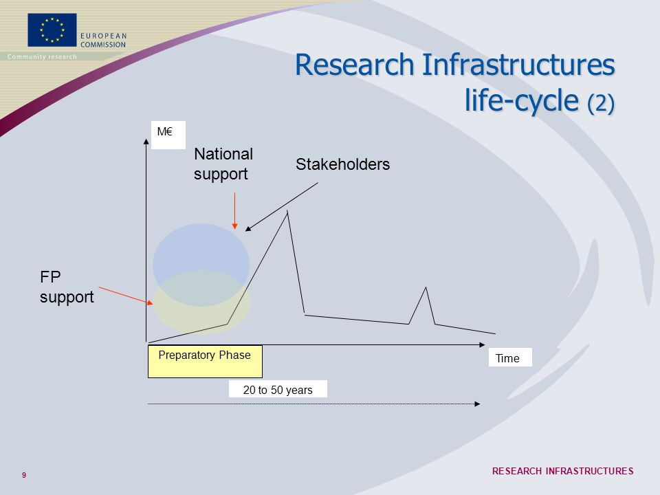 9 RESEARCH INFRASTRUCTURES M€ Preparatory Phase Time FP support National support 20 to 50 years Stakeholders Research Infrastructures life-cycle (2)