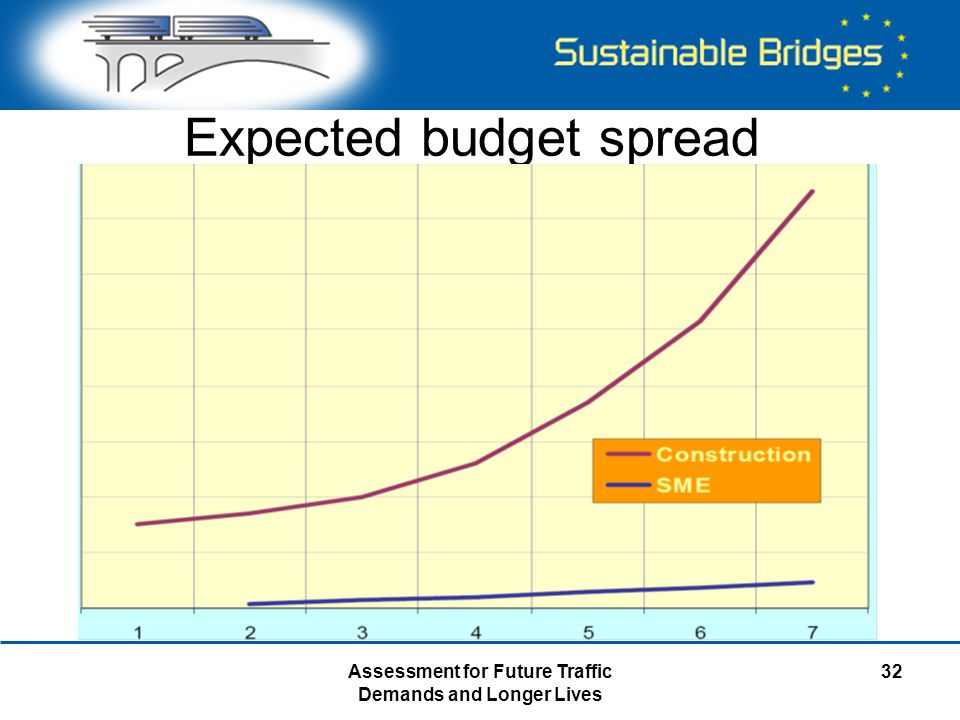 Assessment for Future Traffic Demands and Longer Lives 32 Expected budget spread