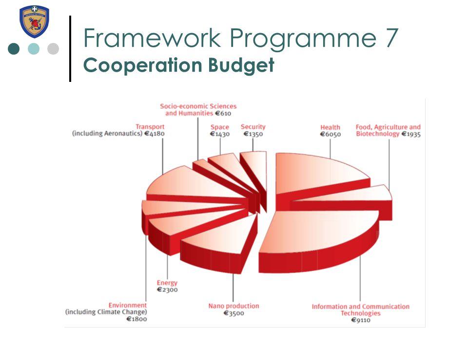 Framework Programme 7 Cooperation Budget