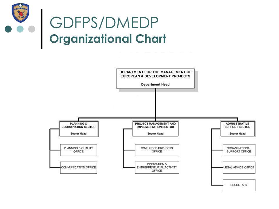 GDFPS/DMEDP Organizational Chart