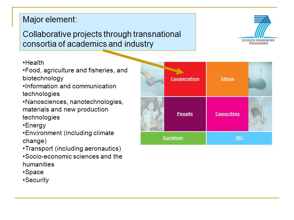 Major element: Collaborative projects through transnational consortia of academics and industry Health Food, agriculture and fisheries, and biotechnol